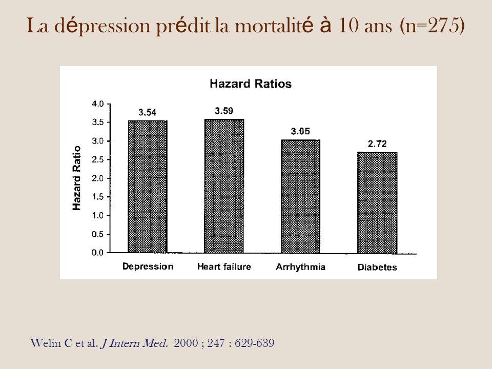 La d é pression pr é dit la mortalit é à 10 ans (n=275) Welin C et al.
