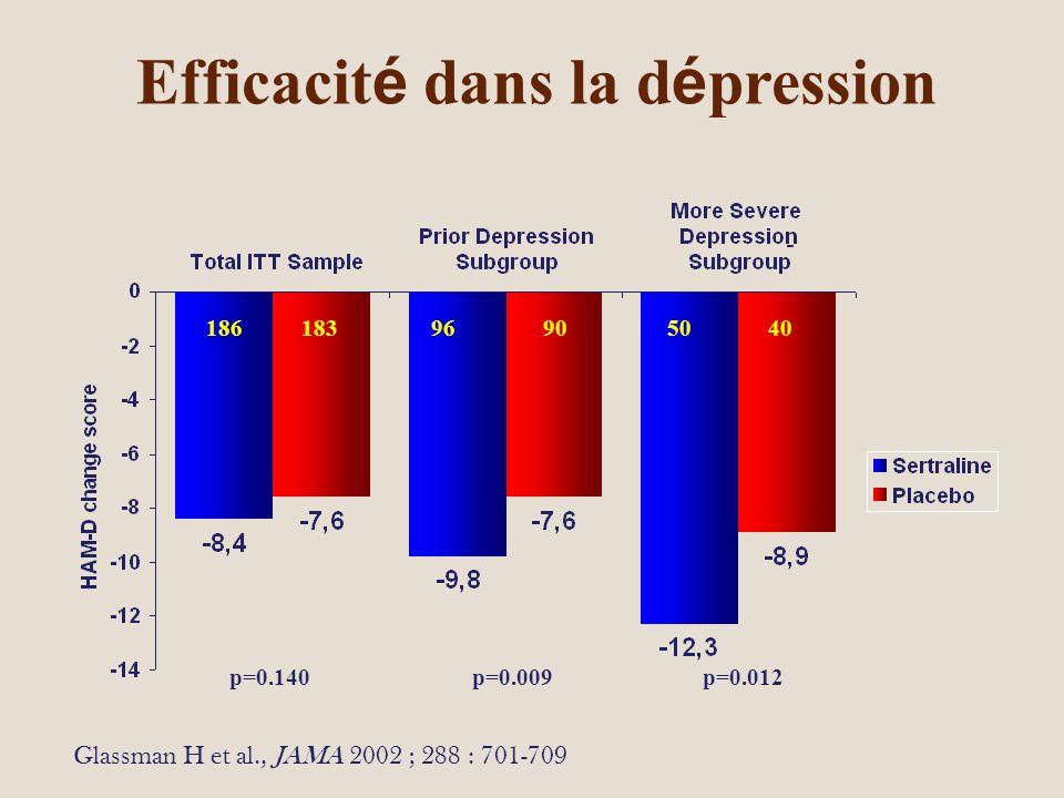 Efficacit é dans la d é pression p=0.140 p=0.009 p=0.012 186 183 96 90 50 40 - Glassman H et al., JAMA 2002 ; 288 : 701-709