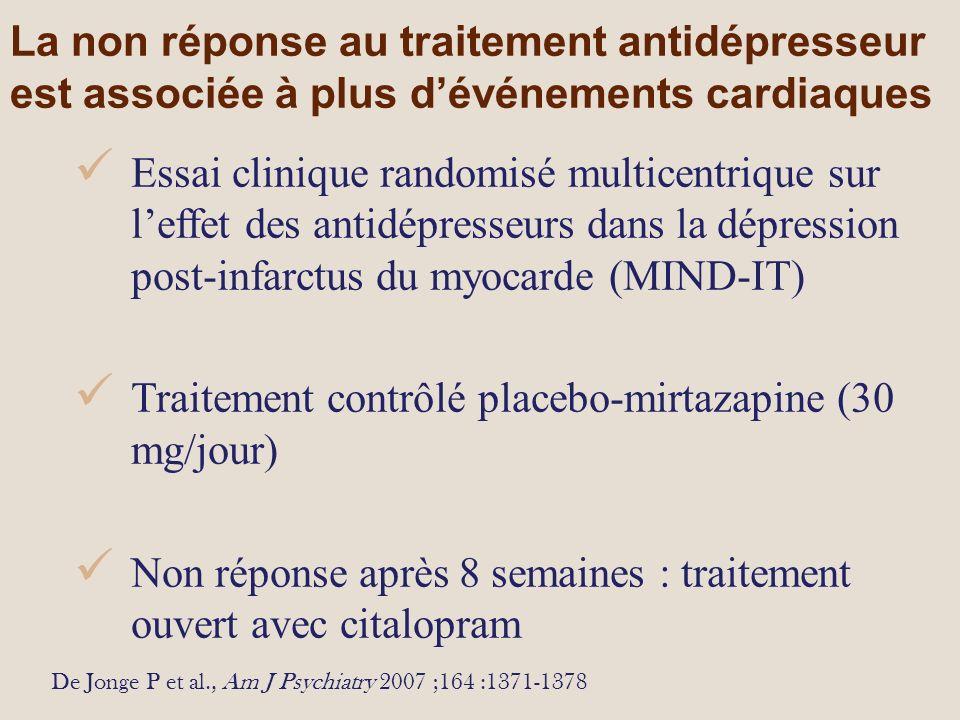 La non réponse au traitement antidépresseur est associée à plus dévénements cardiaques De Jonge P et al., Am J Psychiatry 2007 ;164 :1371-1378 Essai clinique randomisé multicentrique sur leffet des antidépresseurs dans la dépression post-infarctus du myocarde (MIND-IT) Traitement contrôlé placebo-mirtazapine (30 mg/jour) Non réponse après 8 semaines : traitement ouvert avec citalopram