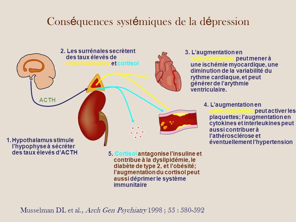 Cons é quences syst é miques de la d é pression Musselman DL et al., Arch Gen Psychiatry 1998 ; 55 : 580-592 1.Hypothalamus stimule lhypophyse à sécréter des taux élevés dACTH 3.