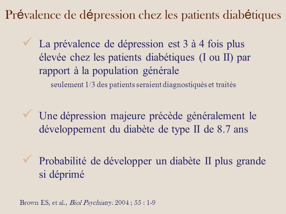 Pr é valence de d é pression chez les patients diab é tiques La prévalence de dépression est 3 à 4 fois plus élevée chez les patients diabétiques (I ou II) par rapport à la population générale seulement 1/3 des patients seraient diagnostiqués et traités Une dépression majeure précède généralement le développement du diabète de type II de 8.7 ans Probabilité de développer un diabète II plus grande si déprimé Brown ES, et al., Biol Psychiatry.