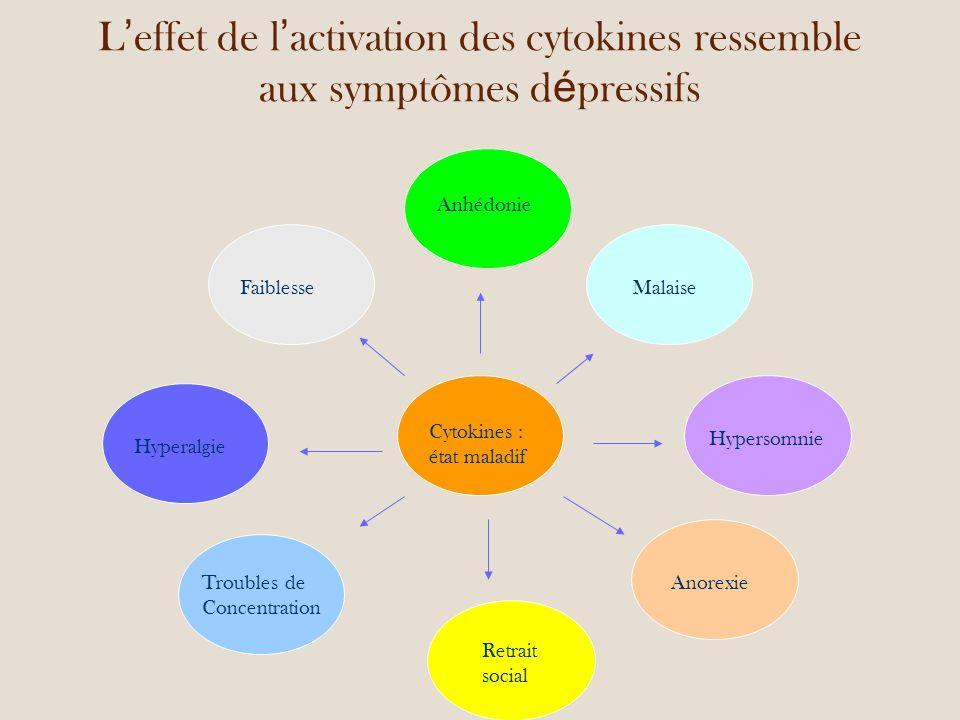 L effet de l activation des cytokines ressemble aux symptômes d é pressifs Anhédonie Hyperalgie Cytokines : état maladif Retrait social Hypersomnie AnorexieTroubles de Concentration MalaiseFaiblesse
