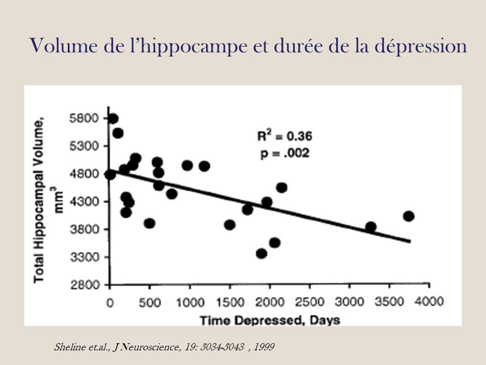 Volume de lhippocampe et durée de la dépression Sheline et.al., J Neuroscience, 19: 5034-5043, 1999
