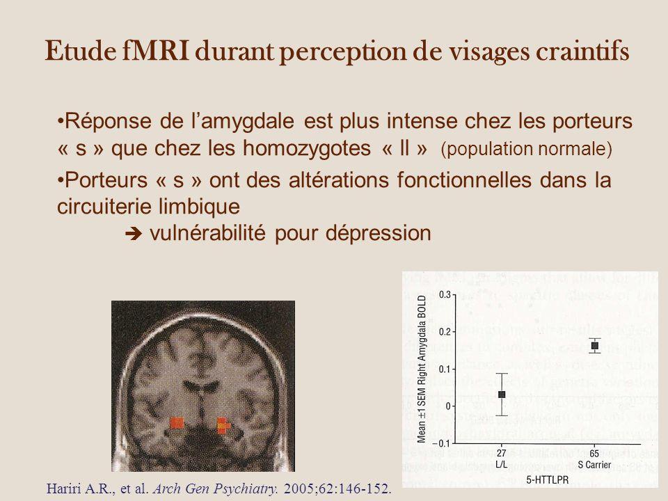 Etude fMRI durant perception de visages craintifs Réponse de lamygdale est plus intense chez les porteurs « s » que chez les homozygotes « ll » (population normale) Porteurs « s » ont des altérations fonctionnelles dans la circuiterie limbique vulnérabilité pour dépression Hariri A.R., et al.
