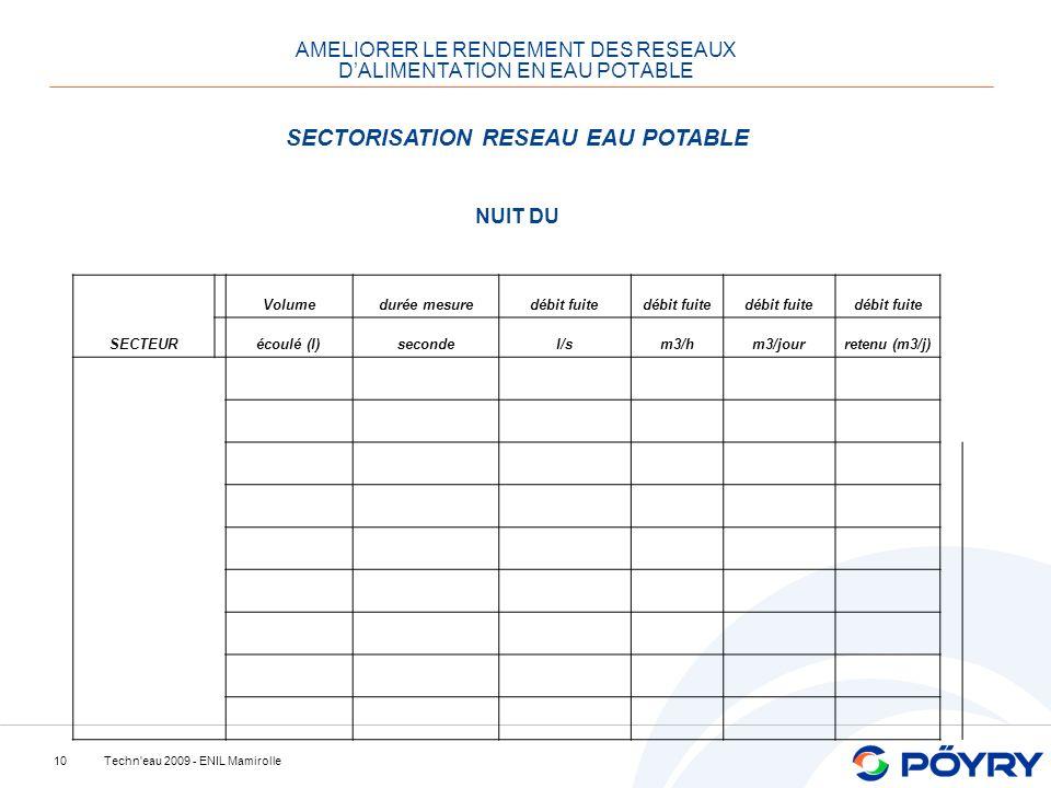 Techn eau 2009 - ENIL Mamirolle10 AMELIORER LE RENDEMENT DES RESEAUX DALIMENTATION EN EAU POTABLE SECTORISATION RESEAU EAU POTABLE NUIT DU SECTEUR Volumedurée mesuredébit fuite écoulé (l)secondel/sm3/hm3/jourretenu (m3/j)