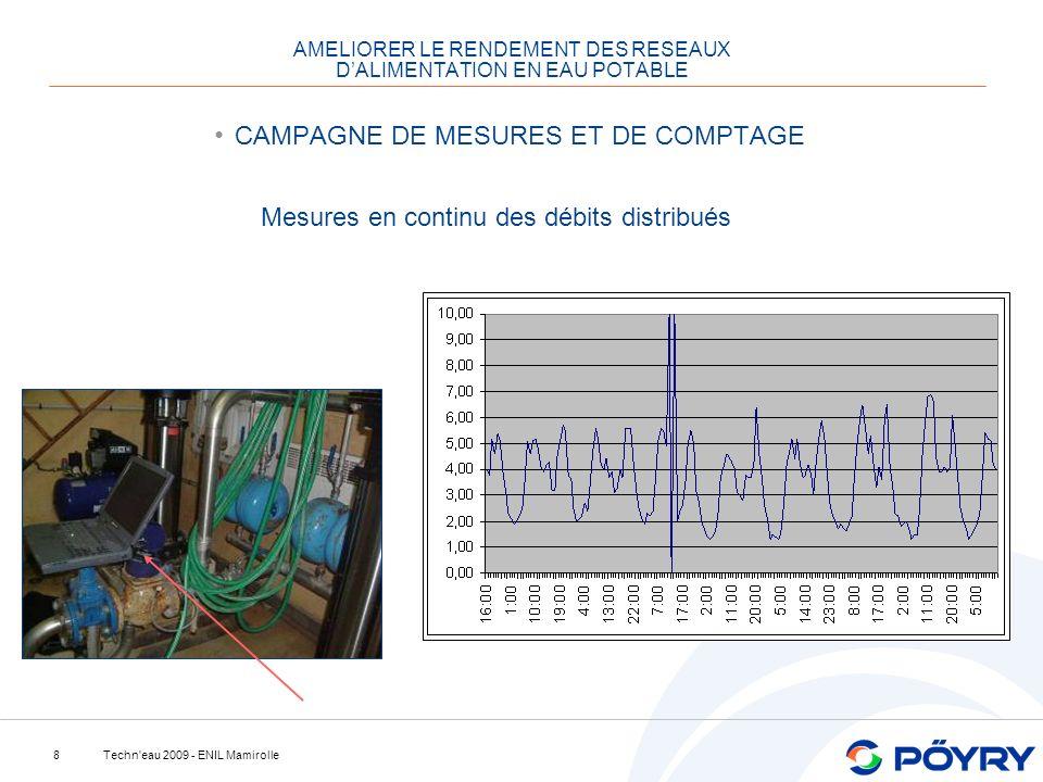 Techn eau 2009 - ENIL Mamirolle8 AMELIORER LE RENDEMENT DES RESEAUX DALIMENTATION EN EAU POTABLE CAMPAGNE DE MESURES ET DE COMPTAGE Mesures en continu des débits distribués