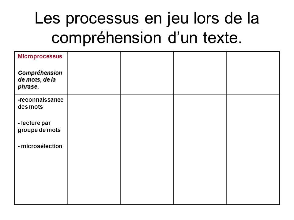 Les processus en jeu lors de la compréhension dun texte. Microprocessus Compréhension de mots, de la phrase. -reconnaissance des mots - lecture par gr