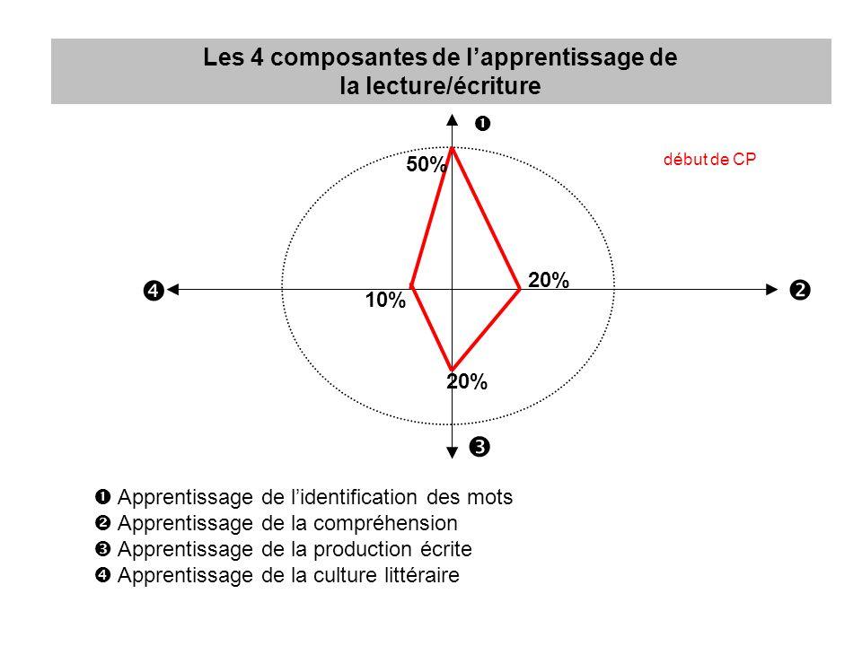 Les 4 composantes de lapprentissage de la lecture/écriture Apprentissage de lidentification des mots Apprentissage de la compréhension Apprentissage d