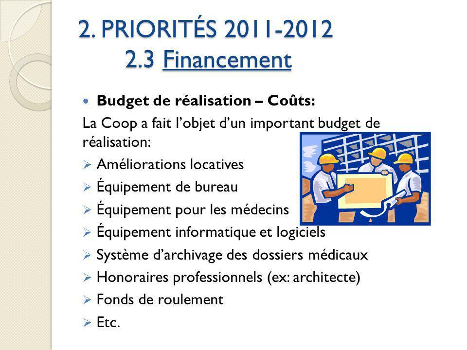 2. PRIORITÉS 2011-2012 2.3 Financement Budget de réalisation – Coûts: La Coop a fait lobjet dun important budget de réalisation: Améliorations locativ