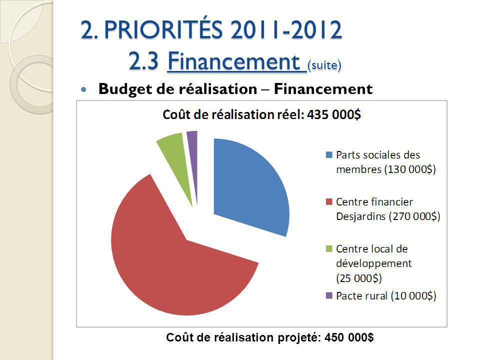 2. PRIORITÉS 2011-2012 2.3 Financement (suite) Budget de réalisation – Financement Coût de réalisation projeté: 450 000$