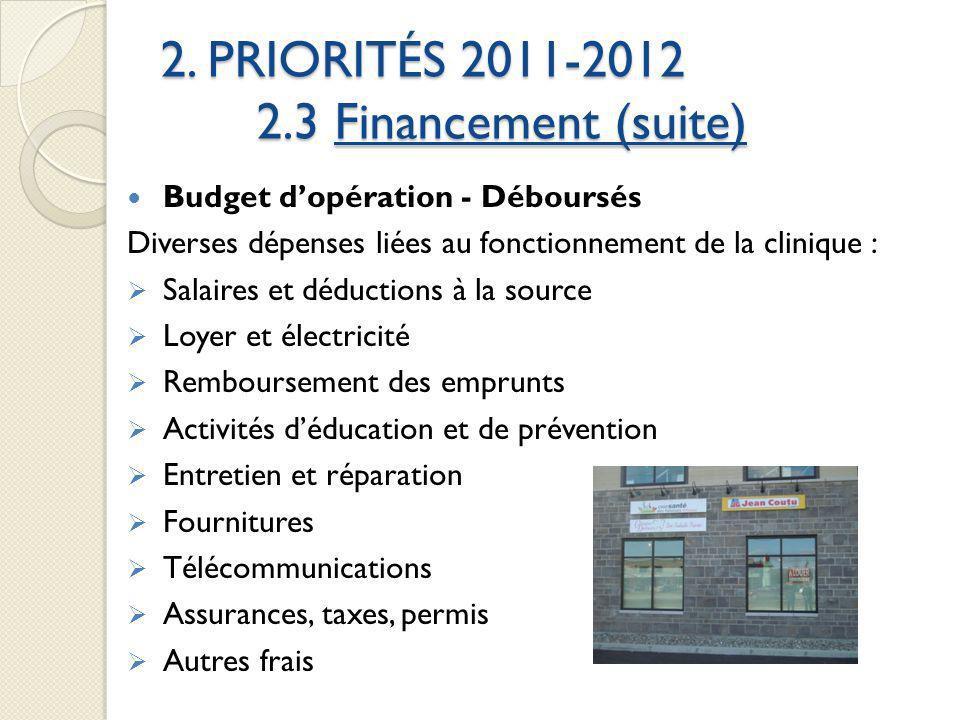2. PRIORITÉS 2011-2012 2.3 Financement (suite) Budget dopération - Déboursés Diverses dépenses liées au fonctionnement de la clinique : Salaires et dé