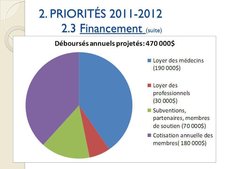 2. PRIORITÉS 2011-2012 2.3 Financement (suite) Budget dopération :