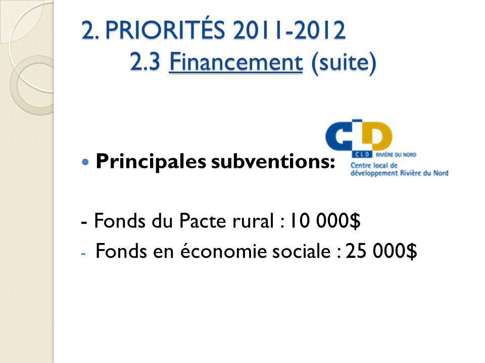 2. PRIORITÉS 2011-2012 2.3 Financement (suite) Principales subventions: - Fonds du Pacte rural : 10 000$ - Fonds en économie sociale : 25 000$