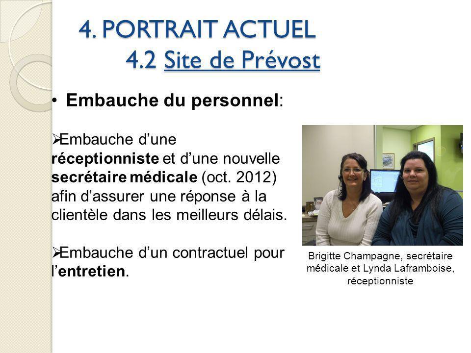 4. PORTRAIT ACTUEL 4.2 Site de Prévost Embauche du personnel: Embauche dune réceptionniste et dune nouvelle secrétaire médicale (oct. 2012) afin dassu