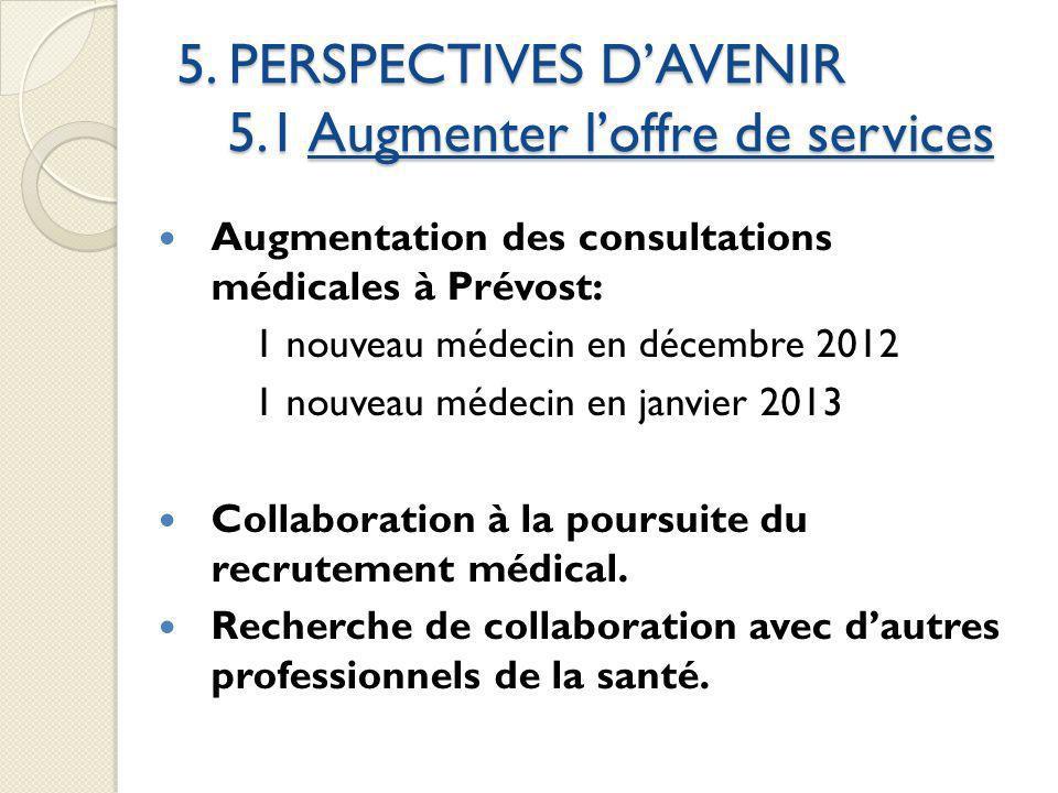 5. PERSPECTIVES DAVENIR 5.1 Augmenter loffre de services Augmentation des consultations médicales à Prévost: 1 nouveau médecin en décembre 2012 1 nouv