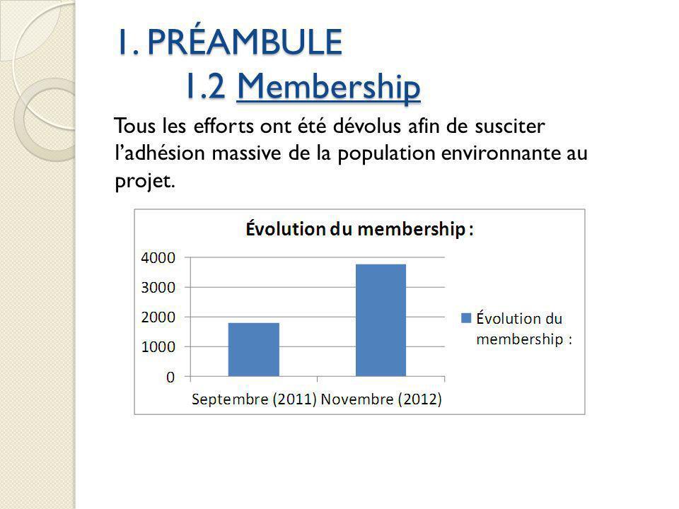 1. PRÉAMBULE 1.2 Membership Tous les efforts ont été dévolus afin de susciter ladhésion massive de la population environnante au projet.