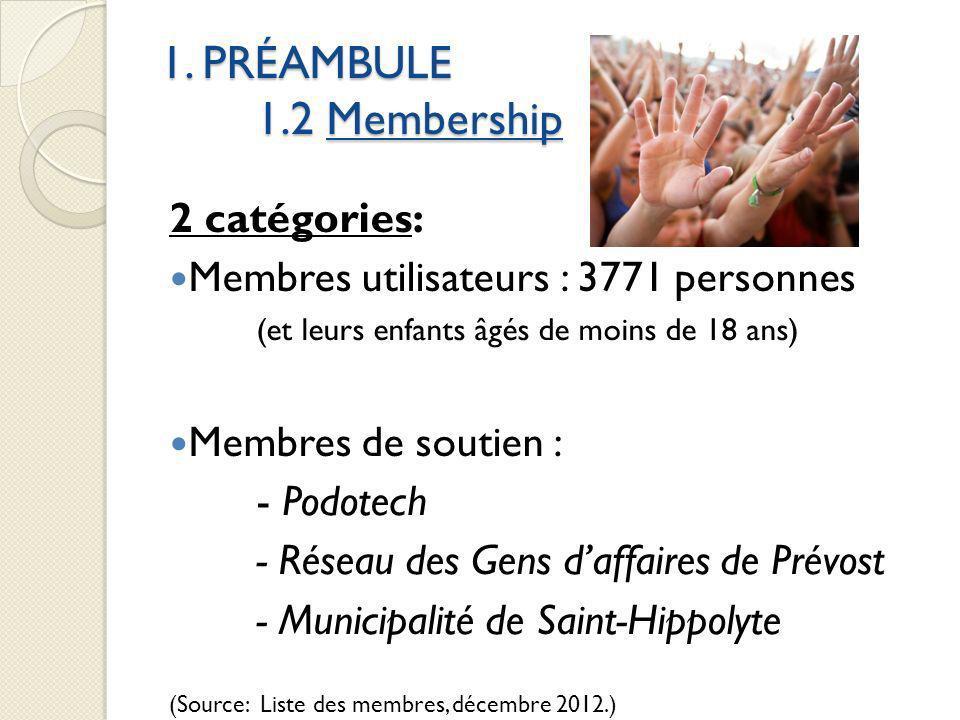 1. PRÉAMBULE 1.2 Membership 2 catégories: Membres utilisateurs : 3771 personnes (et leurs enfants âgés de moins de 18 ans) Membres de soutien : - Podo