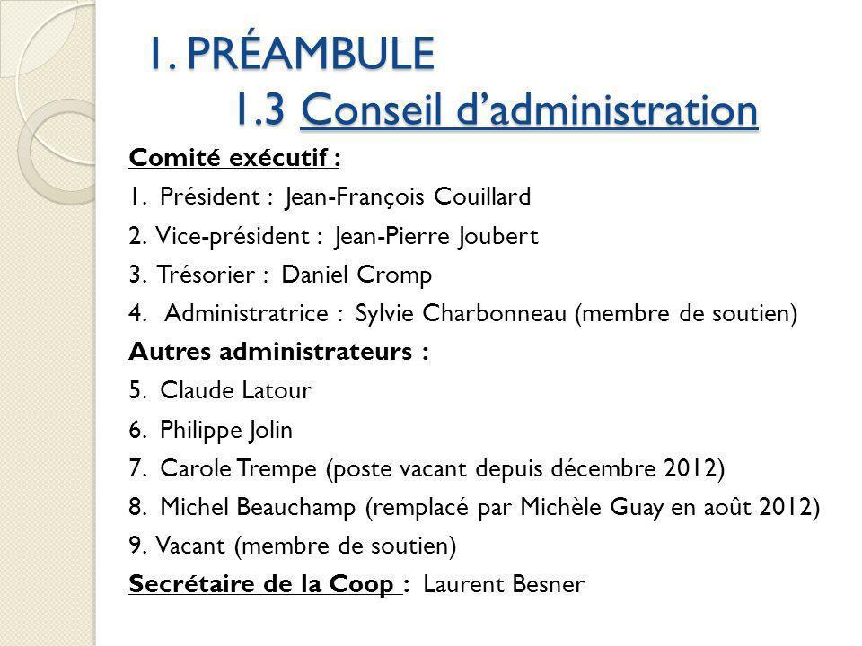 1. PRÉAMBULE 1.3 Conseil dadministration Comité exécutif : 1. Président : Jean-François Couillard 2. Vice-président : Jean-Pierre Joubert 3. Trésorier