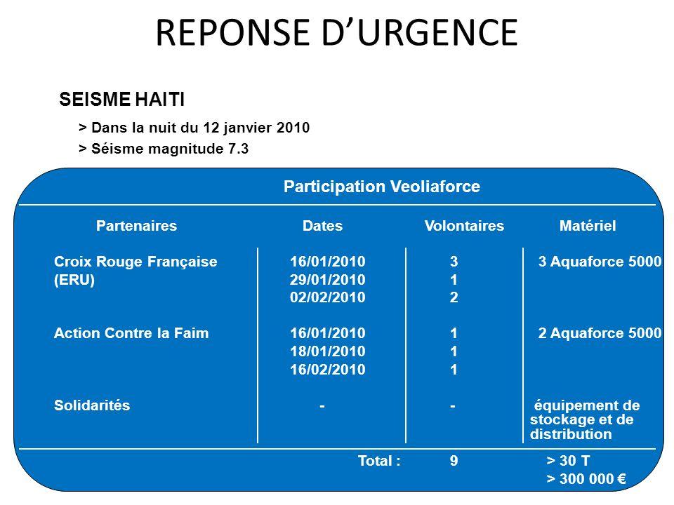 Participation Veoliaforce Partenaires Dates Volontaires Matériel Croix Rouge Française 16/01/2010 3 3 M5 (ERU) 29/01/2010 1 02/02/2010 2 Action Contre