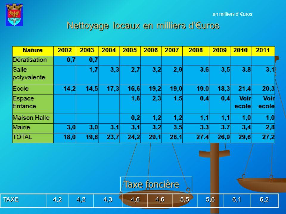 Nettoyage locaux en milliers duros Taxe foncière TAXE4,24,24,34,64,65,55,66,16,2 en milliers d urosNature2002200320042005200620072008200920102011Dérat