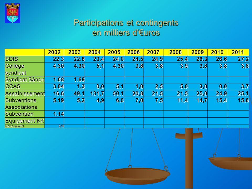 Participations et contingents en milliers duros 2002200320042005200620072008200920102011SDIS22.322.823,424,024,524,925,426,326,627,2 Collège syndicat