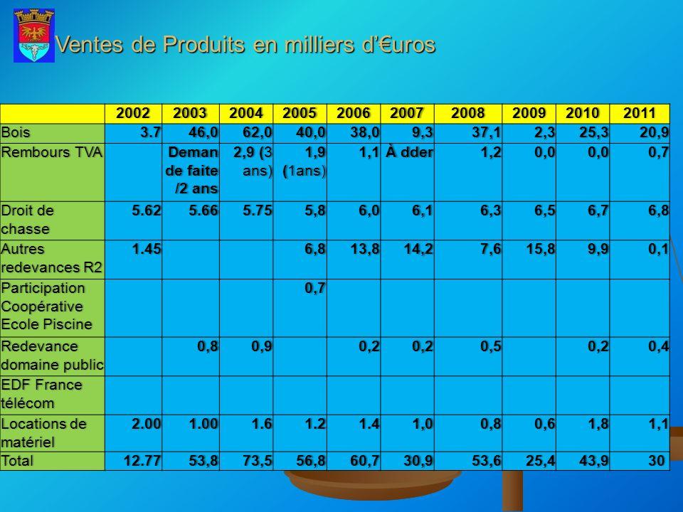 Ventes de Produits en milliers duros 2002200320042005200620072008200920102011Bois3.746,062,040,038,09,337,12,325,320,9 Rembours TVARembours TVA Deman