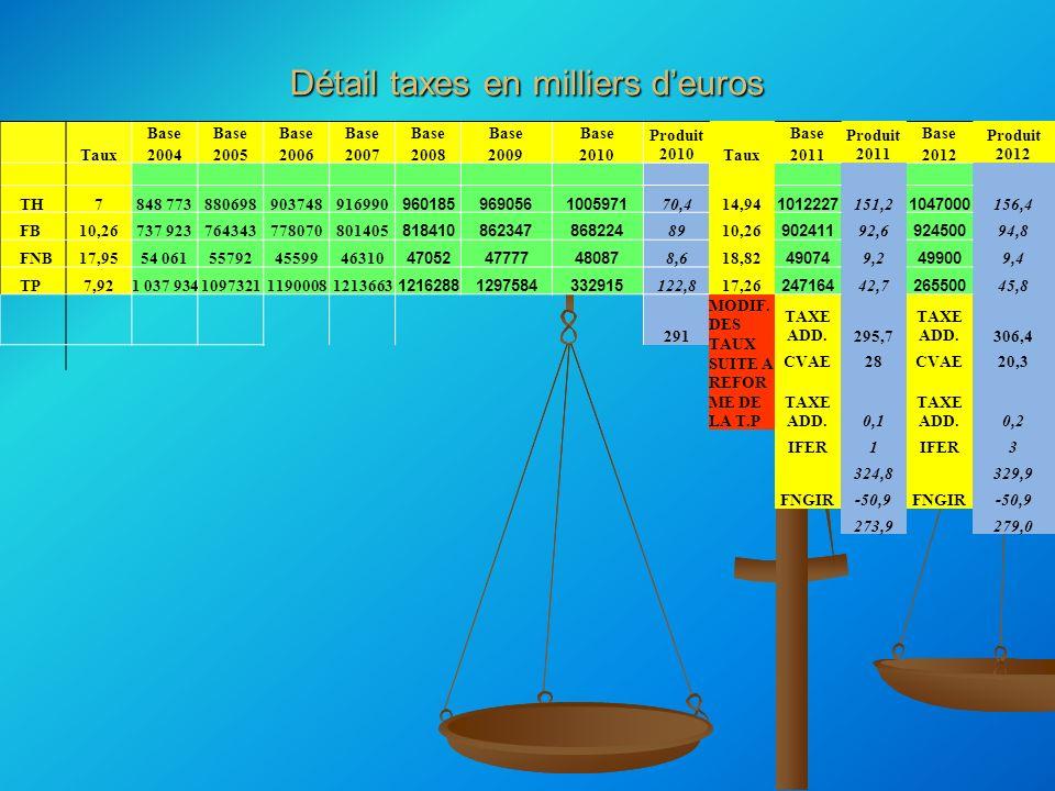 Détail taxes en milliers deuros Taux Base Produit 2010Taux Base Produit 2011 Base Produit 2012 200420052006200720082009201020112012 TH7848 77388069890