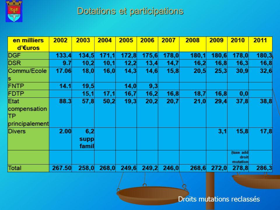 Dotations et participations Droits mutations reclassés en milliers duros 2002200320042005200620072008200920102011DGF133.4134,5171,1172,8175,6178,0180,