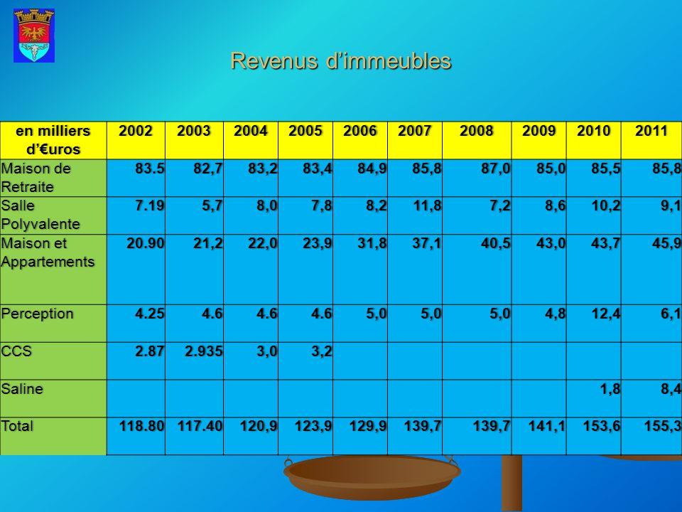 Revenus dimmeubles en milliers duros 2002200320042005200620072008200920102011 Maison de Retraite 83.582,783,283,484,985,887,085,085,585,8 Salle Polyva