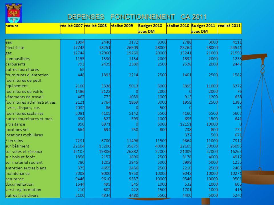 DEPENSES FONCTIONNEMENT CA 2011 natureréalisé 2007réalisé 2008réalisé 2009Budget 2010réalisé 2010Budget 2011réalisé 2011 avec DM eau199424463172330027