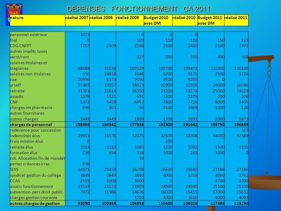 DEPENSES FONCTIONNEMENT CA 2011 natureréalisé 2007réalisé 2008réalisé 2009Budget 2010réalisé 2010Budget 2011réalisé 2011 avec DM personnel extérieur10
