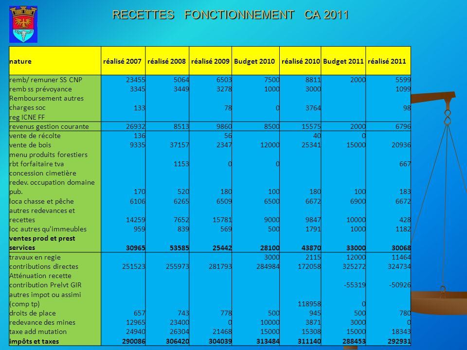 RECETTES FONCTIONNEMENT CA 2011 nature réalisé 2007 réalisé 2008 réalisé 2009 Budget 2010 réalisé 2010 Budget 2011 réalisé 2011 remb/ remuner SS CNP23