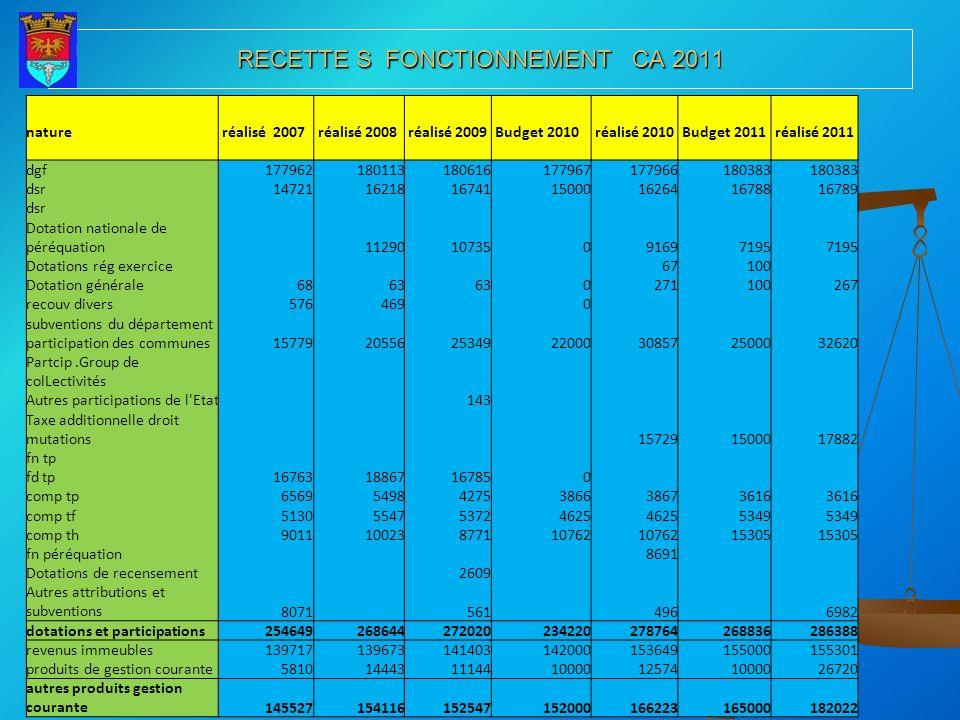 RECETTE S FONCTIONNEMENT CA 2011 nature réalisé 2007 réalisé 2008 réalisé 2009 Budget 2010 réalisé 2010 Budget 2011 réalisé 2011 dgf177962180113180616