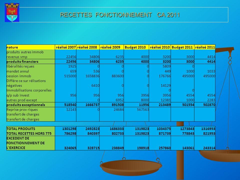 RECETTES FONCTIONNEMENT CA 2011 nature réalisé 2007 réalisé 2008 réalisé 2009 Budget 2010 réalisé 2010 Budget 2011 réalisé 2011 produits autres immob