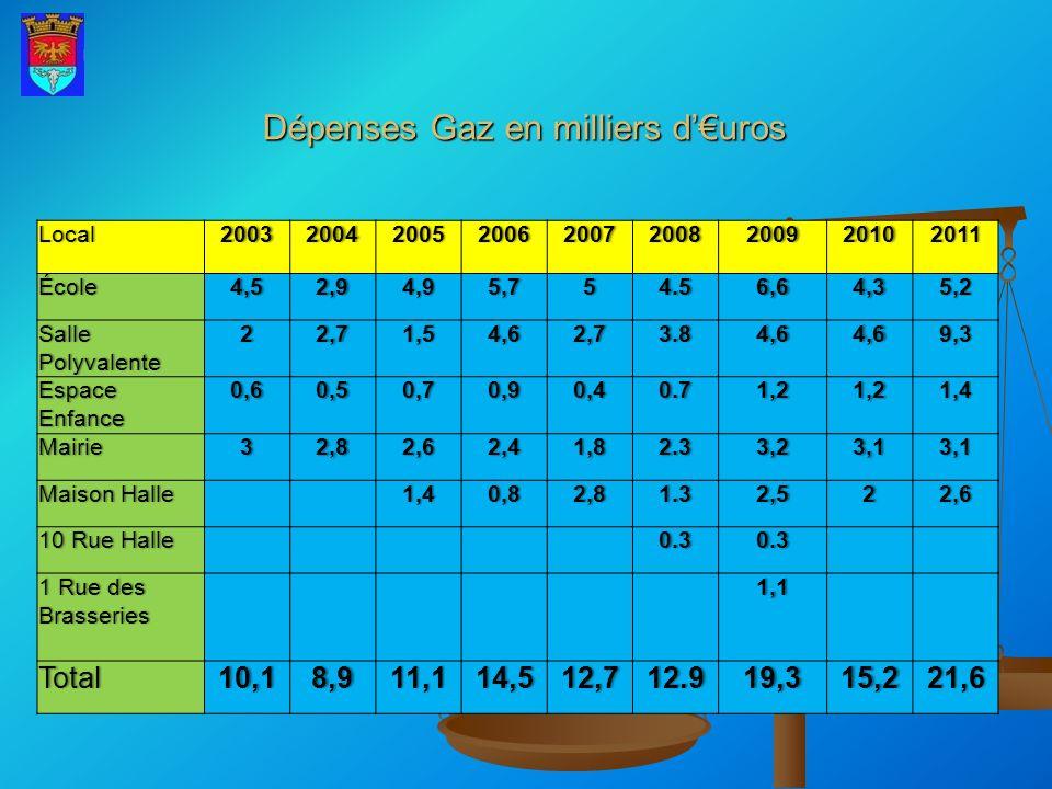 Electricité en K Local200320042005200620072008200920102011Ecole2,211,61,71,91,92,622,1 Salle Le Familial 4,12,72,22,42,52,64,34,94,5 Stade0,30,40,61,11,11,51,72,52,1 Eclairage public 7,57,59,29,58,69,113,412,312,1 Grande RueGrande Rue0,20,20,90,10,2000,30 Mairie0,90,90,90,80,60,70,90,70,6 Halte fluvialeHalte fluviale0,170,20,20,30,30,40,40,50,5 Espace Enfance 0,50,80,70,710,70,9 Atelier0,2 0,70,10,40,30,50,50,4 Maison HalleMaison Halle 0,30,60,80,60,80,70,6 Divers0,130,30,20,20,60,40,50,20,7 Total15,713,217,317,617,718,226,125,324,5