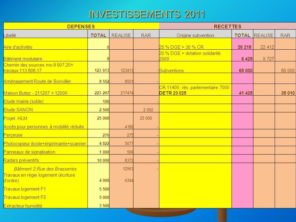 INVESTISSEMENTS 2011 DEPENSESRECETTES LibelléTOTALREALISERAROrigine subventionTOTALREALISERAR Aire d'activités 0 25 % DGE + 30 % CR 26 218 22 412 Bâti