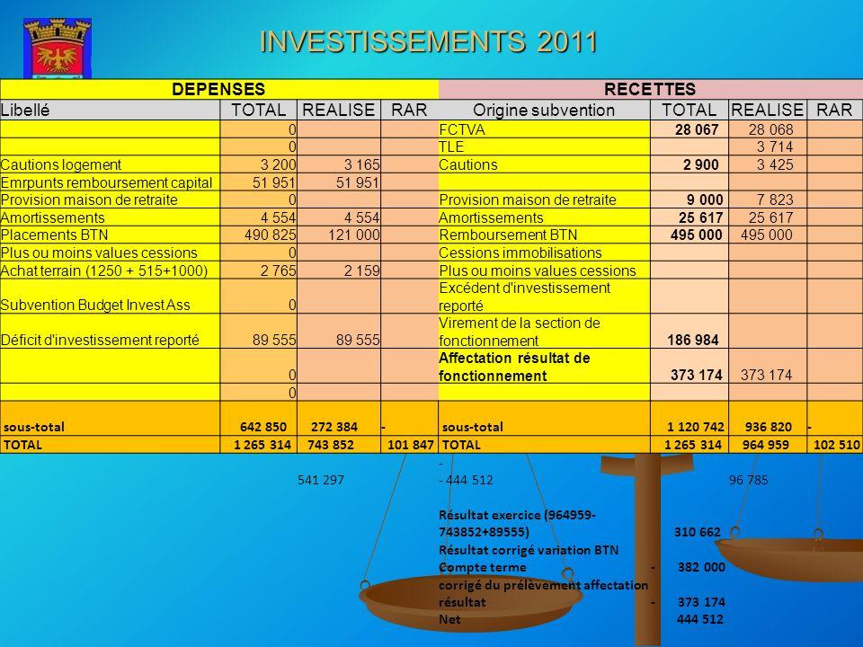 INVESTISSEMENTS 2011 DEPENSESRECETTES LibelléTOTALREALISERAROrigine subventionTOTALREALISERAR 0 FCTVA 28 067 28 068 0 TLE 3 714 Cautions logement3 200