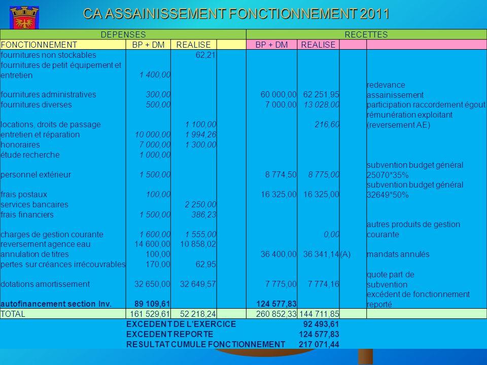 CA ASSAINISSEMENT FONCTIONNEMENT 2011 DEPENSESRECETTES FONCTIONNEMENTBP + DMREALISE BP + DMREALISE fournitures non stockables 62,21 fournitures de pet