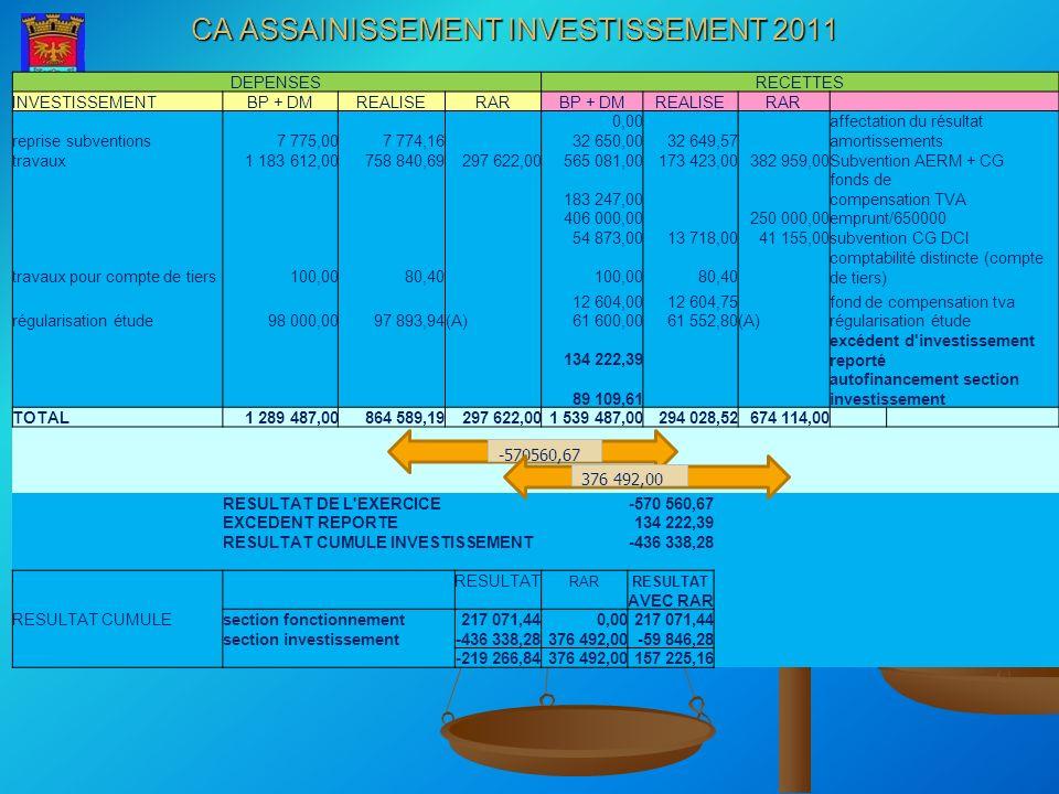 CA ASSAINISSEMENT INVESTISSEMENT 2011 DEPENSESRECETTES INVESTISSEMENTBP + DMREALISERARBP + DMREALISERAR 0,00 affectation du résultat reprise subventio