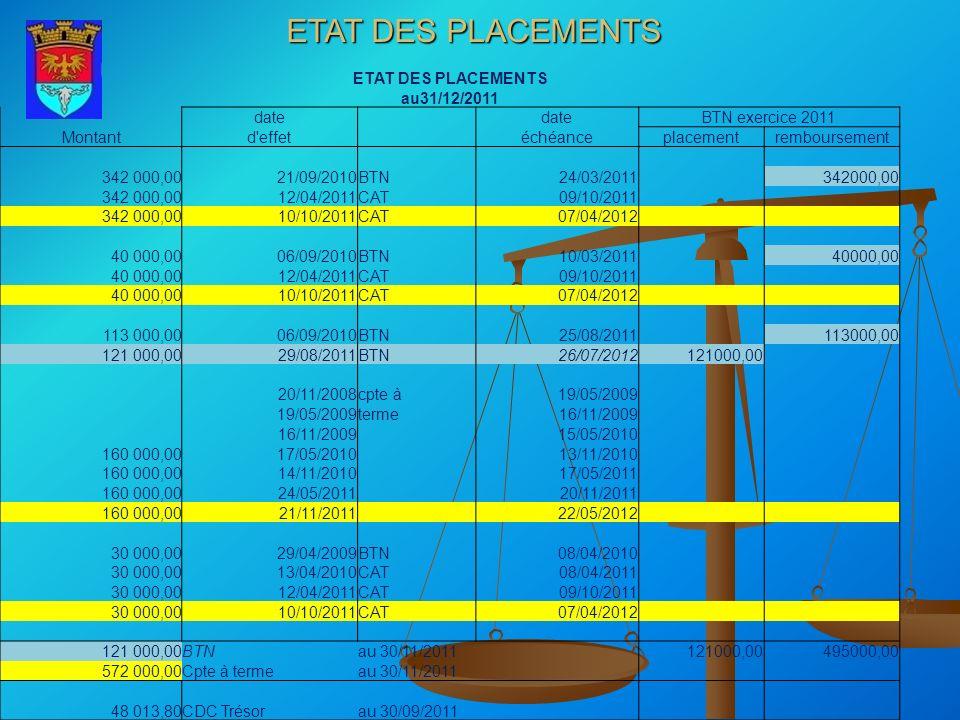 ETAT DES PLACEMENTS au31/12/2011 date BTN exercice 2011 Montantd'effet échéanceplacementremboursement 342 000,0021/09/2010BTN24/03/2011 342000,00 12/0