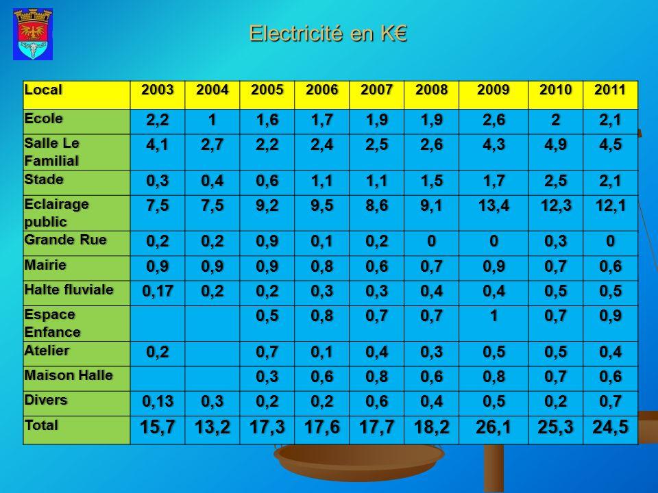 Electricité en K Local200320042005200620072008200920102011Ecole2,211,61,71,91,92,622,1 Salle Le Familial 4,12,72,22,42,52,64,34,94,5 Stade0,30,40,61,1