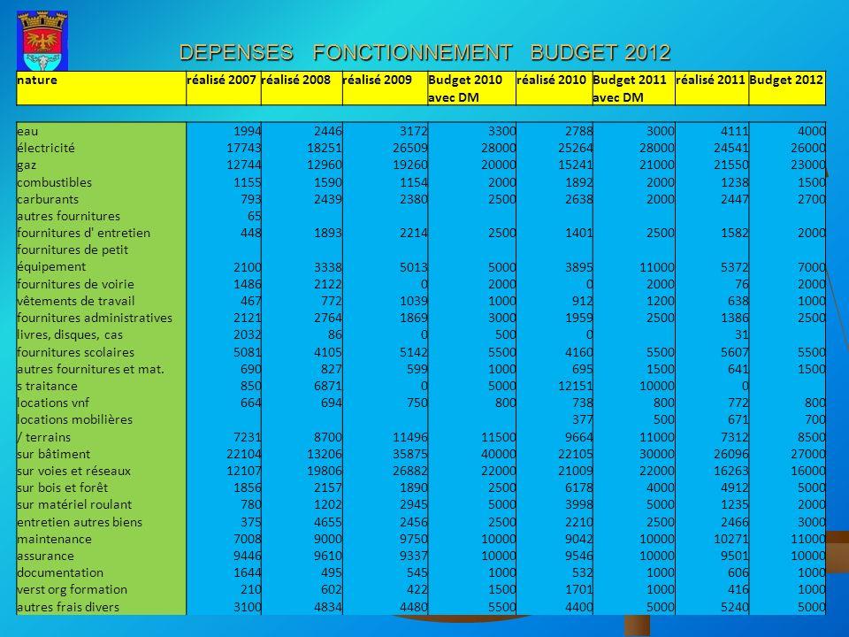 DEPENSES FONCTIONNEMENT BUDGET 2012 natureréalisé 2007réalisé 2008réalisé 2009Budget 2010réalisé 2010Budget 2011réalisé 2011Budget 2012 avec DM eau199