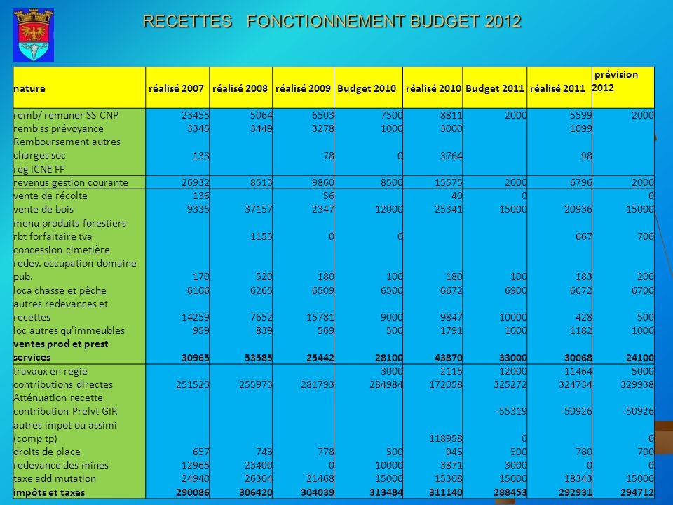 RECETTES FONCTIONNEMENT BUDGET 2012 nature réalisé 2007 réalisé 2008 réalisé 2009 Budget 2010 réalisé 2010 Budget 2011 réalisé 2011 prévision 2012 rem