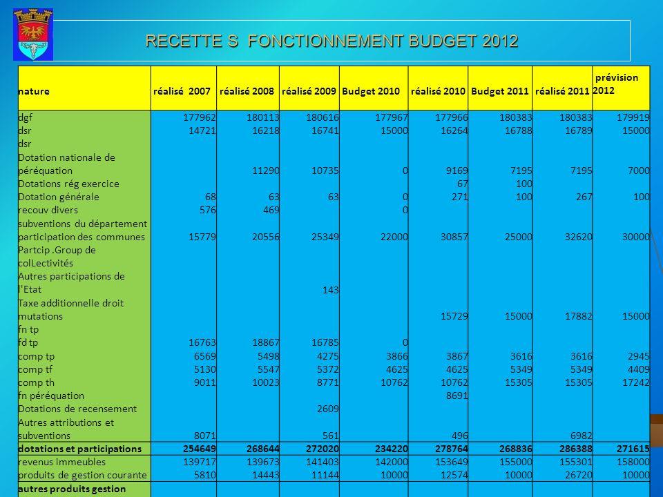 RECETTE S FONCTIONNEMENT BUDGET 2012 nature réalisé 2007 réalisé 2008 réalisé 2009 Budget 2010 réalisé 2010 Budget 2011 réalisé 2011 prévision 2012 dg