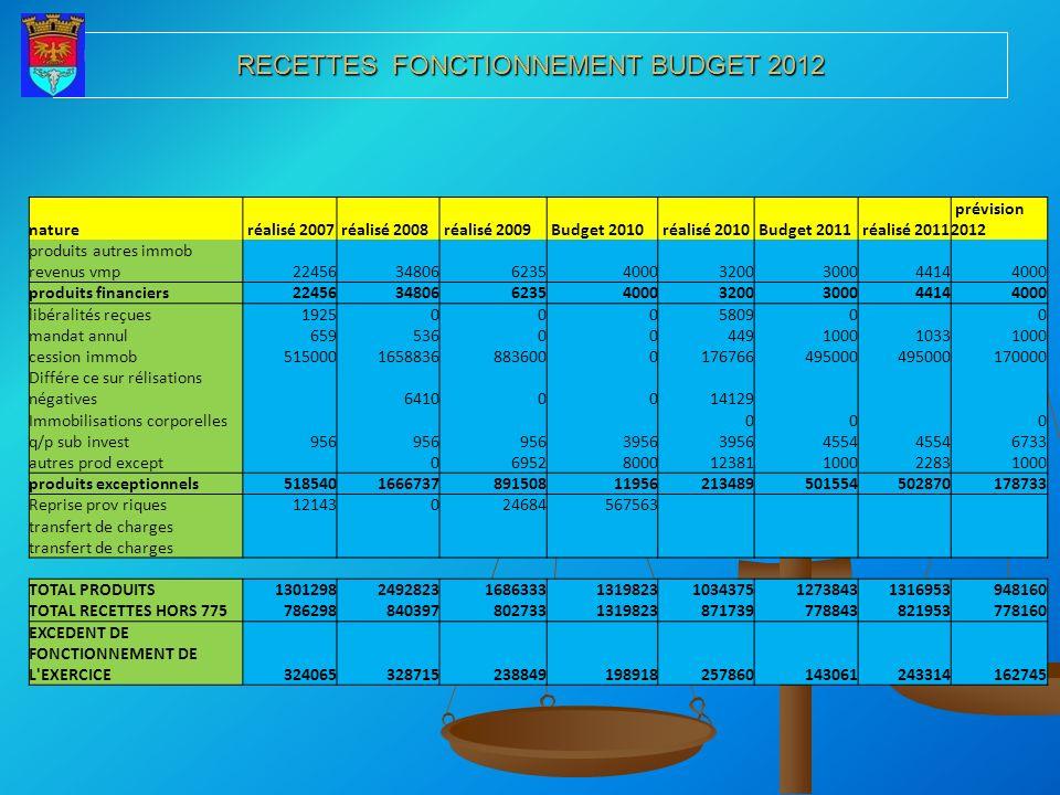 RECETTES FONCTIONNEMENT BUDGET 2012 nature réalisé 2007 réalisé 2008 réalisé 2009 Budget 2010 réalisé 2010 Budget 2011 réalisé 2011 prévision 2012 pro