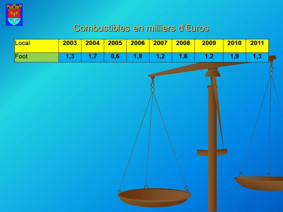 RECETTE S FONCTIONNEMENT BUDGET 2012 nature réalisé 2007 réalisé 2008 réalisé 2009 Budget 2010 réalisé 2010 Budget 2011 réalisé 2011 prévision 2012 dgf177962180113180616177967177966180383 179919 dsr1472116218167411500016264167881678915000 dsr Dotation nationale de péréquation 1129010735091697195 7000 Dotations rég exercice 67100 Dotation générale6863 0271100267100 recouv divers576469 0 subventions du département participation des communes1577920556253492200030857250003262030000 Partcip.Group de colLectivités Autres participations de l Etat 143 Taxe additionnelle droit mutations 15729150001788215000 fn tp fd tp1676318867167850 comp tp656954984275386638673616 2945 comp tf5130554753724625 5349 4409 comp th901110023877110762 15305 17242 fn péréquation 8691 Dotations de recensement 2609 Autres attributions et subventions8071 561 496 6982 dotations et participations254649268644272020234220278764268836286388271615 revenus immeubles139717139673141403142000153649155000155301158000 produits de gestion courante581014443111441000012574100002672010000 autres produits gestion courante145527154116152547152000166223165000182022168000