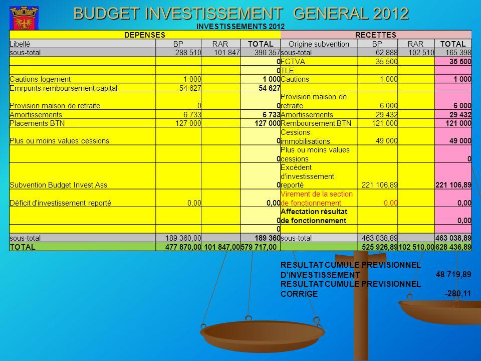 BUDGET INVESTISSEMENT GENERAL 2012 INVESTISSEMENTS 2012 DEPENSESRECETTES LibelléBPRARTOTALOrigine subventionBPRARTOTAL sous-total288 510101 847390 357