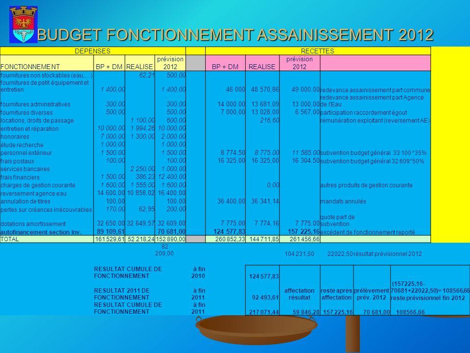 DEPENSES RECETTES FONCTIONNEMENTBP + DMREALISE prévision 2012 BP + DMREALISE prévision 2012 fournitures non stockables (eau,…) 62,21500,00 fournitures