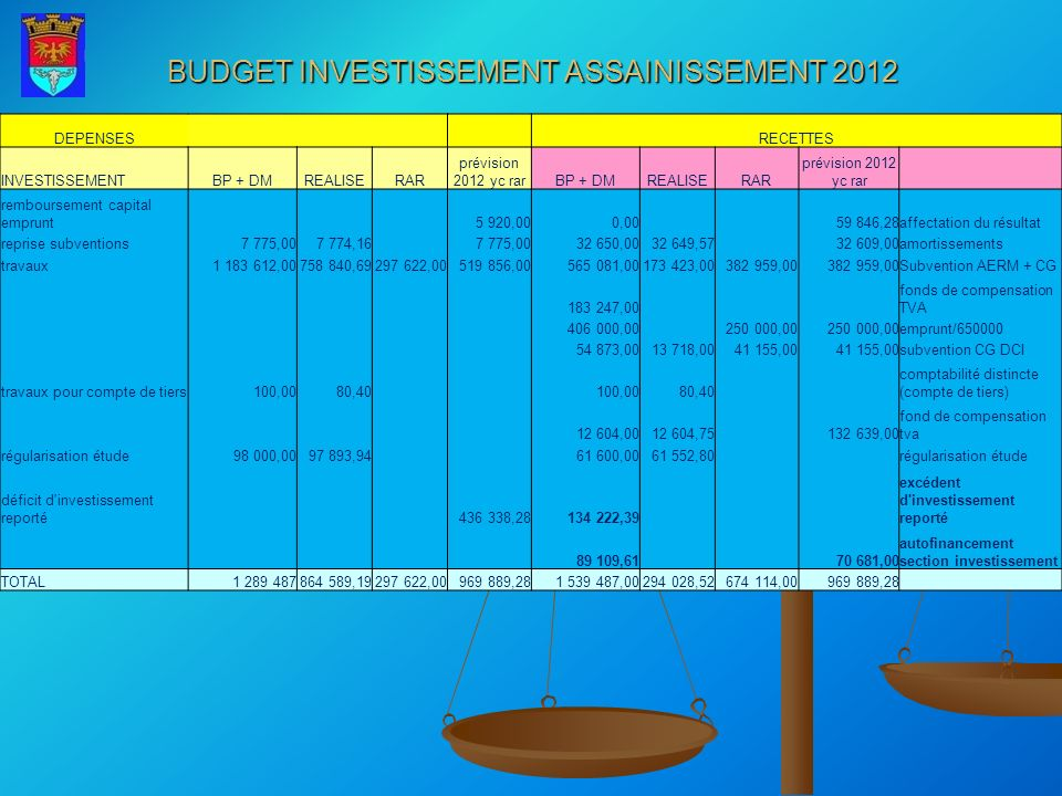 DEPENSES RECETTES INVESTISSEMENTBP + DMREALISERAR prévision 2012 yc rarBP + DMREALISERAR prévision 2012 yc rar remboursement capital emprunt 5 920,000