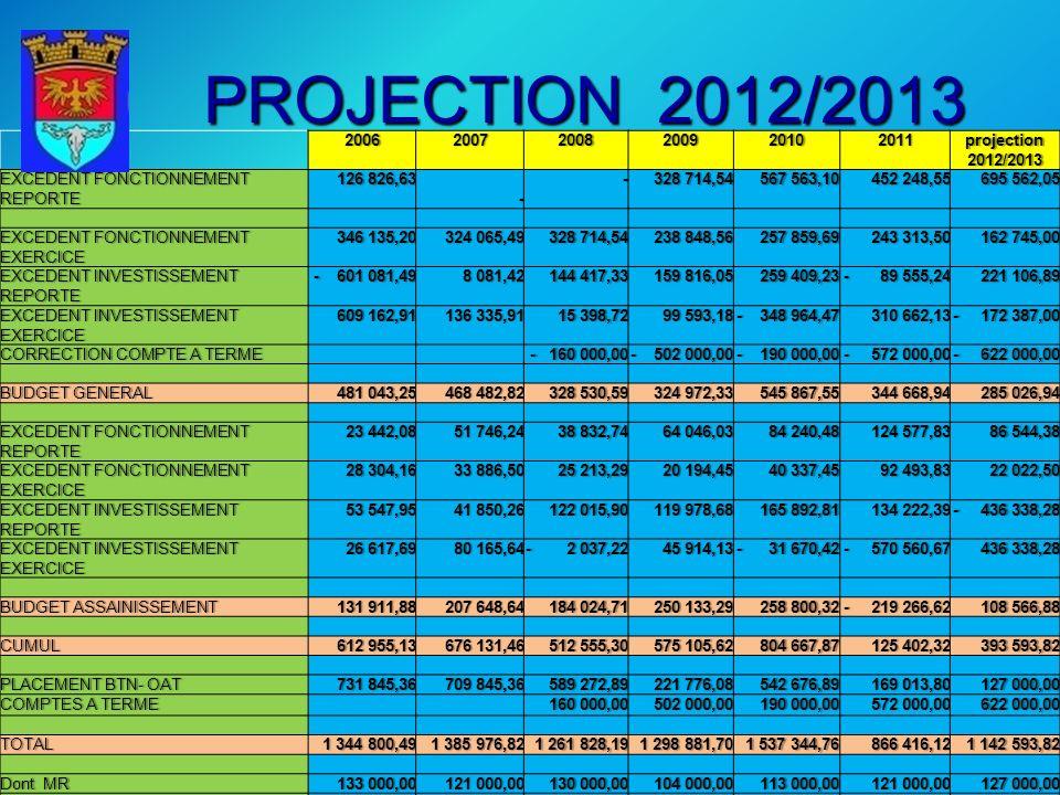 PROJECTION 2012/2013 200620072008200920102011projection 2012/2013 EXCEDENT FONCTIONNEMENT REPORTE 126 826,63 126 826,63 - - 328 714,54 328 714,54 567